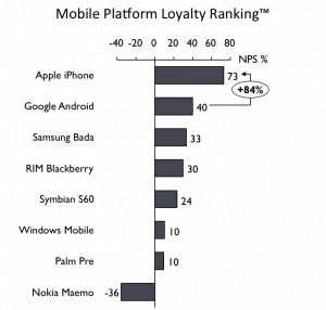 Mobile Platform Loyalty Ranking