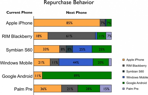 Repurchasing behavior