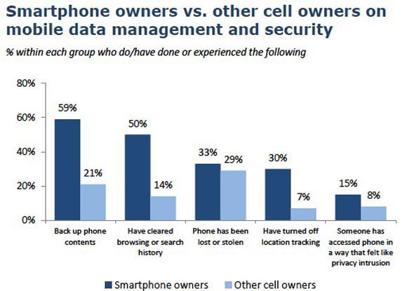 Smart phone owners vs. other cell phone owners