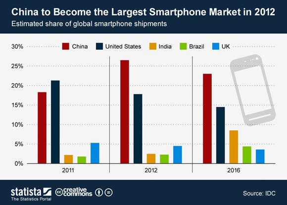 China's 2012 Smartphone Market Dominance