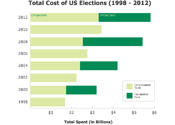 Total Cost of US Elections