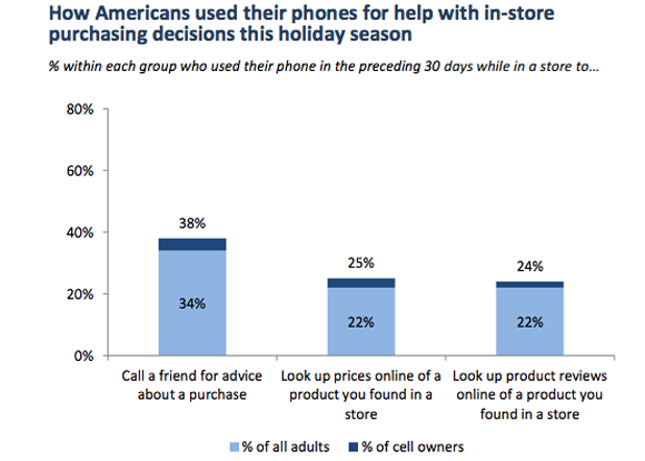 How many Americans used their phones for in-store purchase decision?