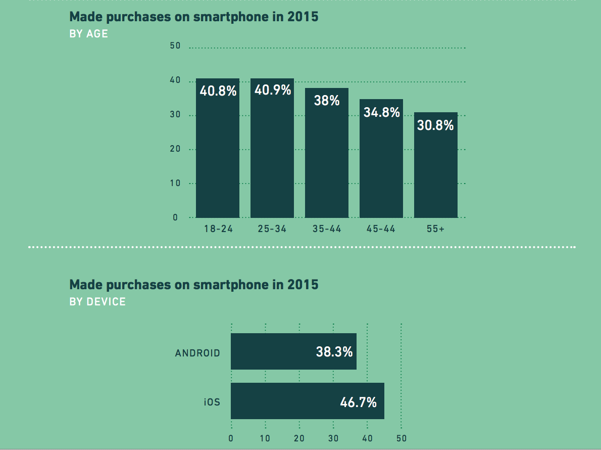 iphone-users-spend-more-apps-than-android-users
