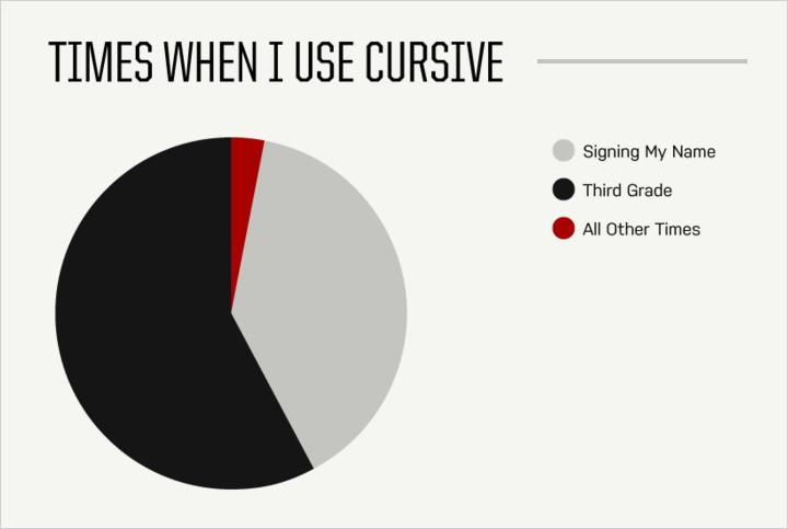 times i use cursive