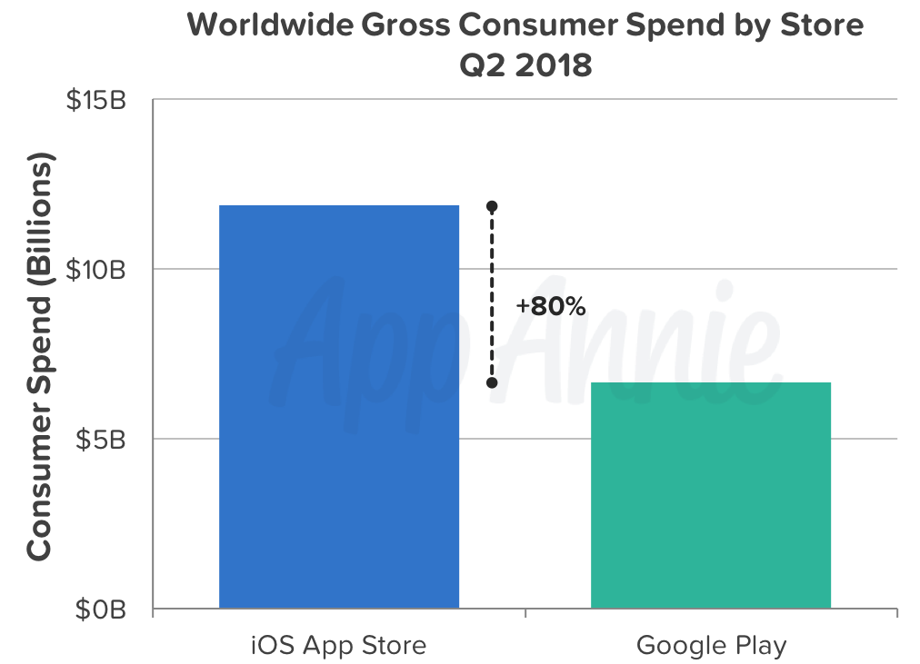 consumer spend ios vs android