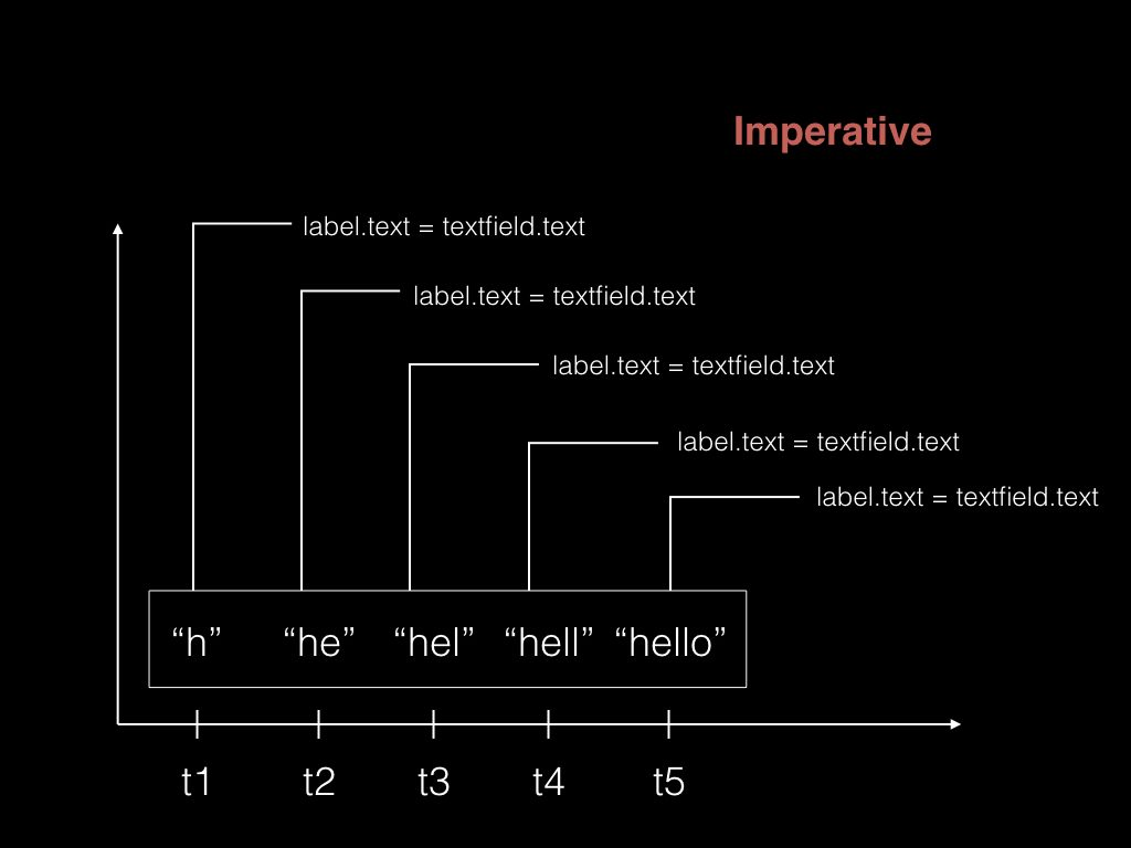Diagram of imperative coding for the word hello