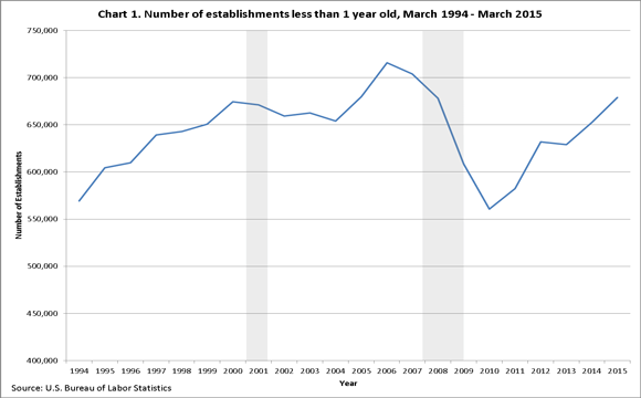 chart from labor bureau showing how to build better products and how long those products stick around