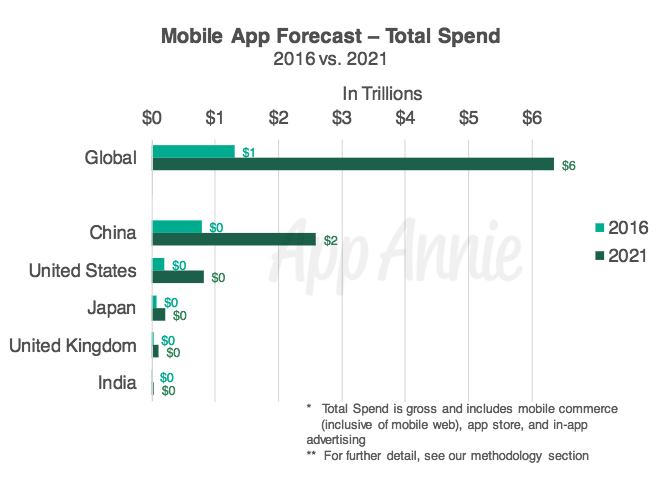 picture of a graph chart with global app economy forecast free apps