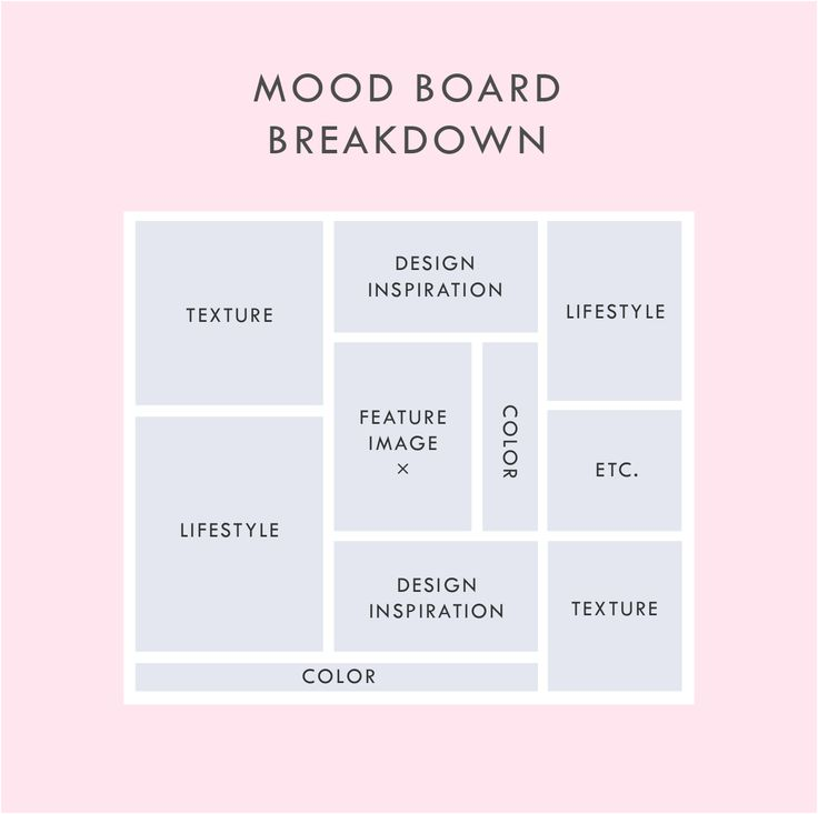 diagram of a mood board layout in pink and blue