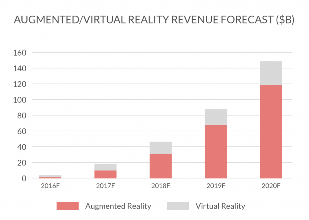 infographic of how AR is expected to grow in revenue, ar, augmented reality, ar app, app developer, app development agency, ar app development