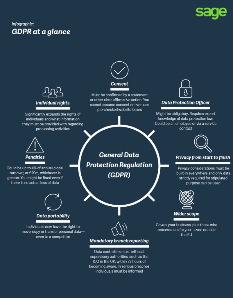 inforgraphic on gdpr for app developers