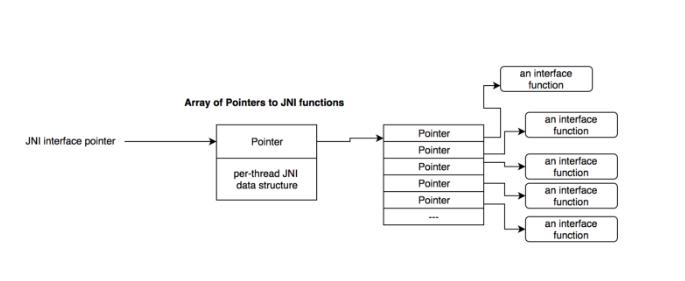 jni functions