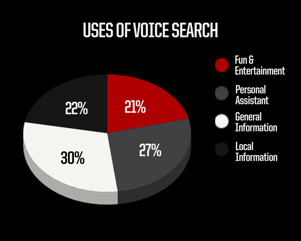Pie chart of uses of voice search