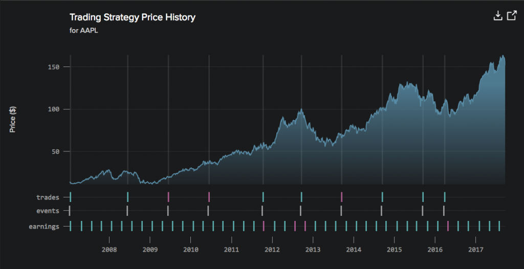 chart showing apple's AAPL stock prices before and after iphone release