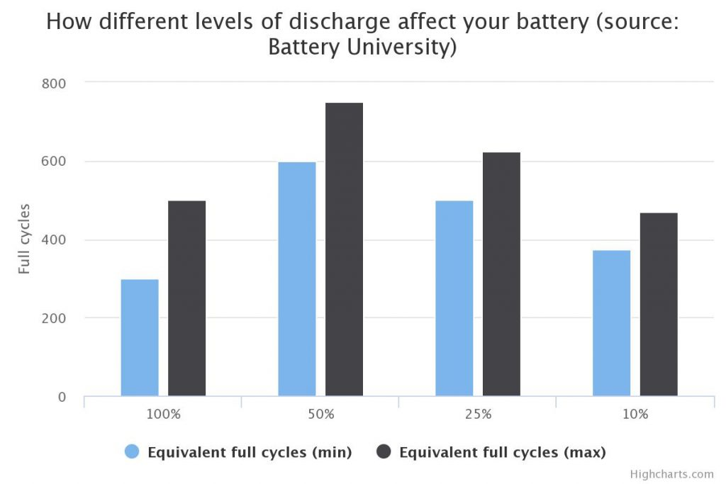 battery life bar graph iphone chart