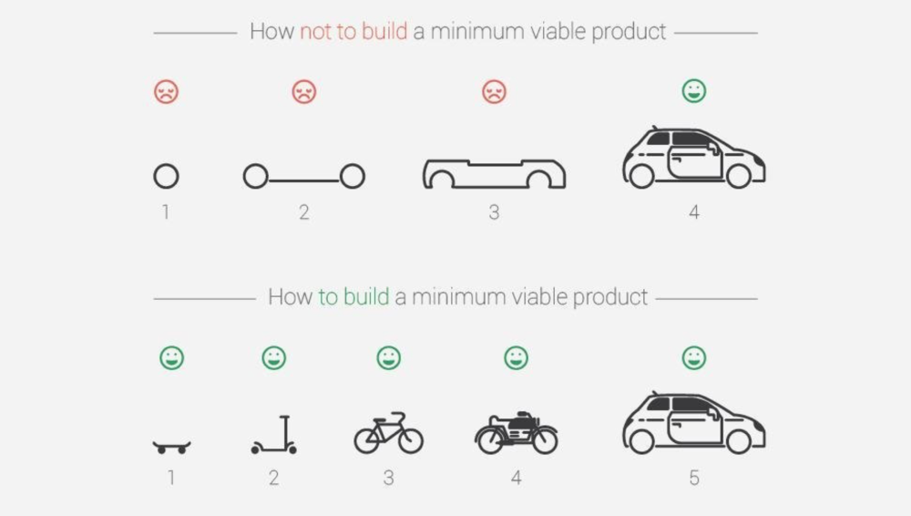 diagram of minimum viable product development as locomotive