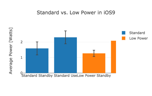 standard vs low power mode bar graph