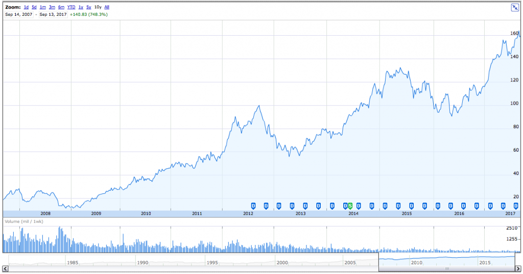 AAPL stocks trend upward over time in this chart